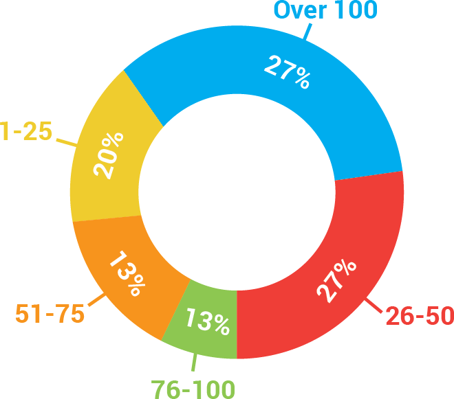 Number of Clients Members Have