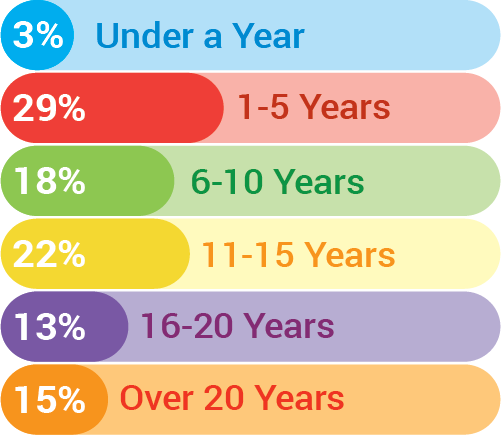 Range of Years in Business